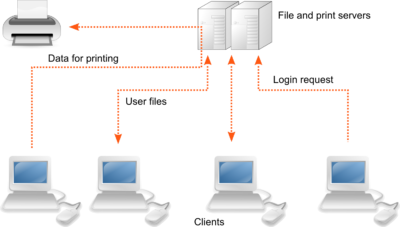 Computer Solutions - client server network 400x227