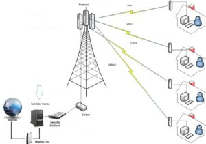 WiFi and Infrastructure - nuevo servidor cache acelera en un 50 el internet wisp D NQ NP 2950 MLM3747743629 012013 F 300x211